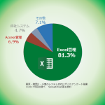 SES営業担当が探し求めていた、Excel管理表のシステム化 改善ポイント7つ